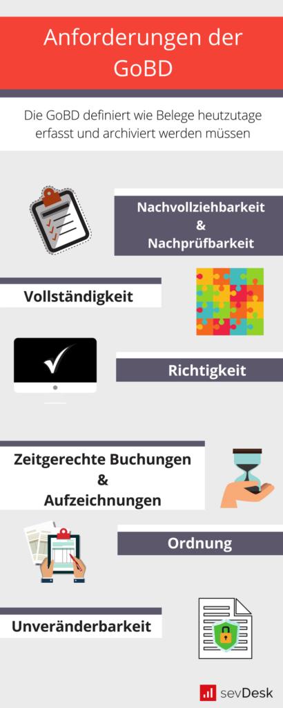 GoBD Infografik Anforderungen