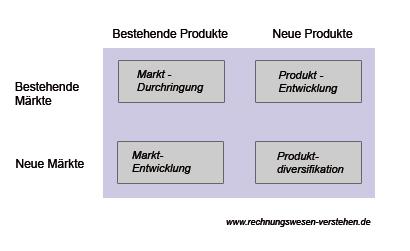 anstoff matrix auch genannt produkt markt matrix - Produktdiversifikation Beispiel