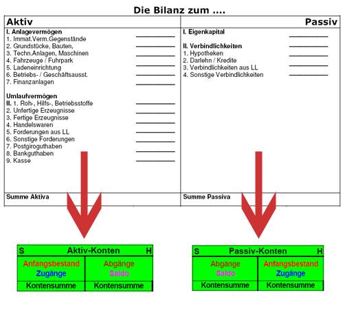 beispiele fr bestandskonten - Anlagevermogen Beispiele