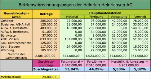 beispiel von einem betriebsabrechnungsbogen - Kostentragerrechnung Beispiel
