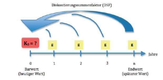 Berechnung barwertfaktor