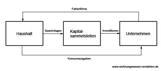 Wirtschaftskreislauf Berechnen : wirtschaftskreislauf einfach erweitert vollst ndig einfach erkl rt ~ Themetempest.com Abrechnung