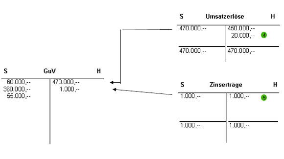 Gewinn und Verlustrechnung (GuV) Beispiel