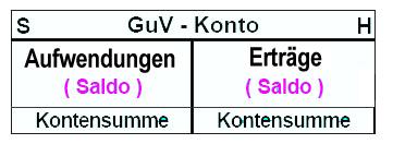 GuV Konto - Abschluss und Erklärung: Rechnungswesen-verstehen.de