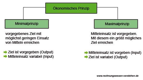 Ökonomisches Prinzip Beispiele Für Die Schule