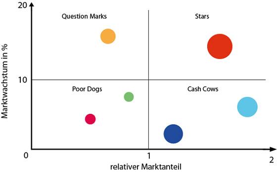 relativer marktanteil berechnen