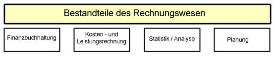 Bereiche Rechnungswesen