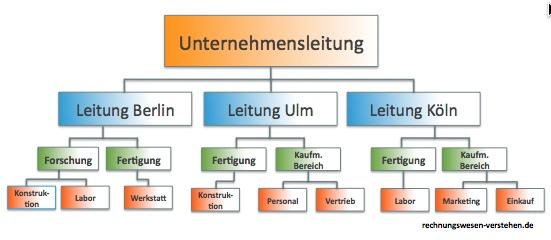 Aufbauorganisation Definition Organigramme Mit Video 5