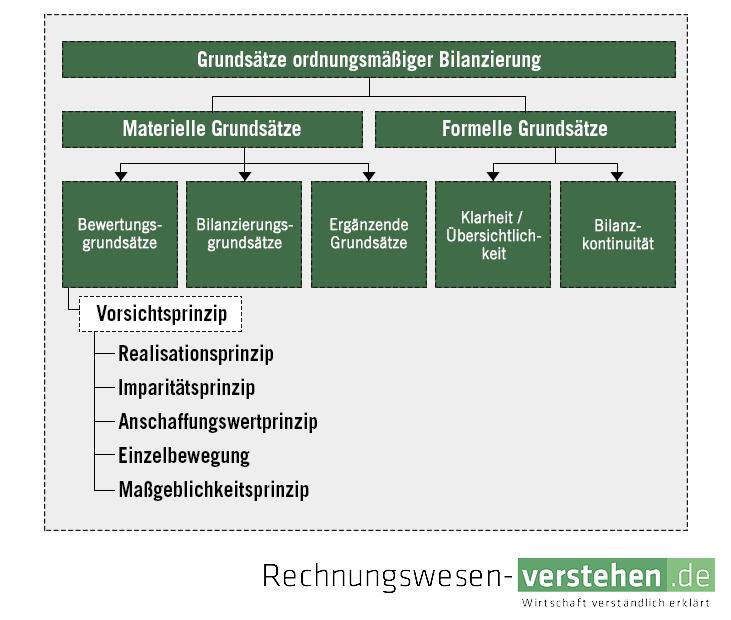 Bilanzierungsgrundsätze Einfache Definition Erklärung Lexikon