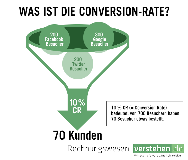 Darstellung der Conversion Rate