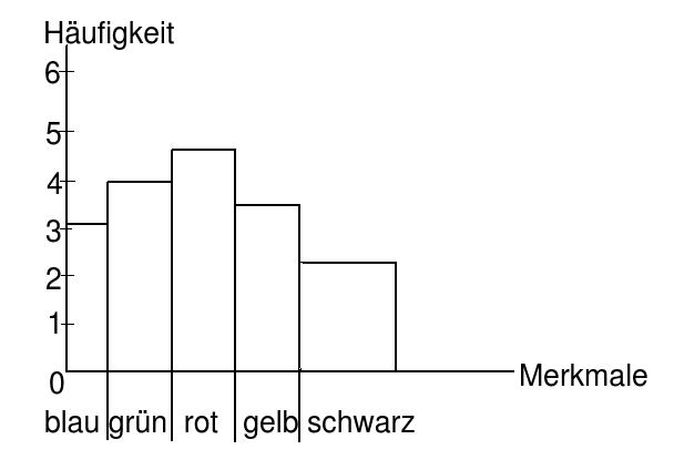 Statistik Darstellungsformen: Tabelle, Kreisdiagramm ...