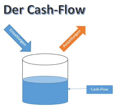 Der_Cash_Flow