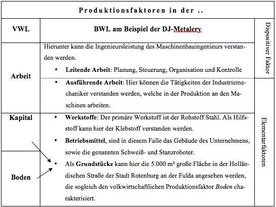 produktionsfaktoren nach gutenberg pdf free