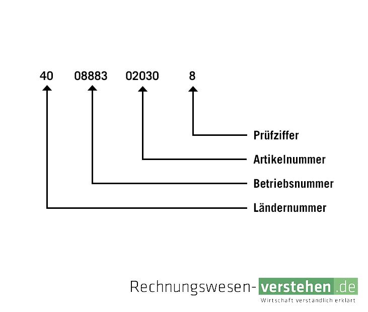 Beste Drahtfarbe Code Bedeutungen Bilder - Der Schaltplan ...