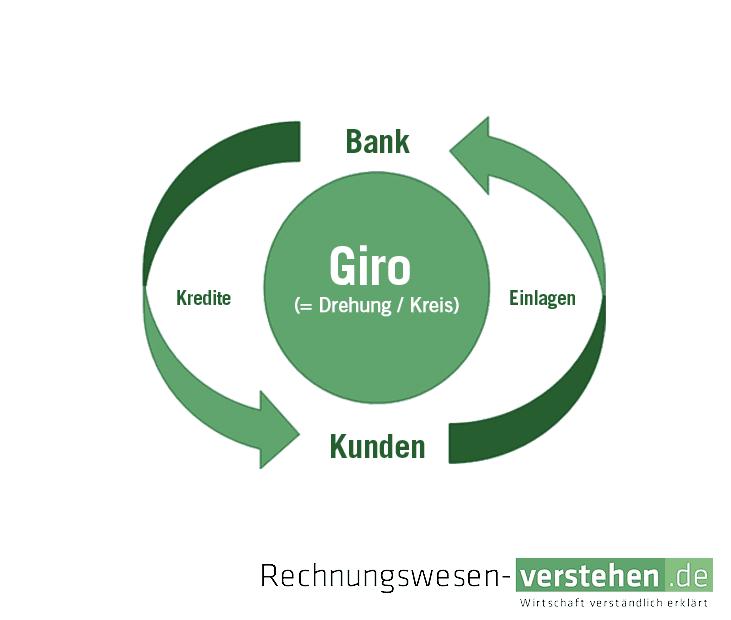 Norisbank   Volksbank