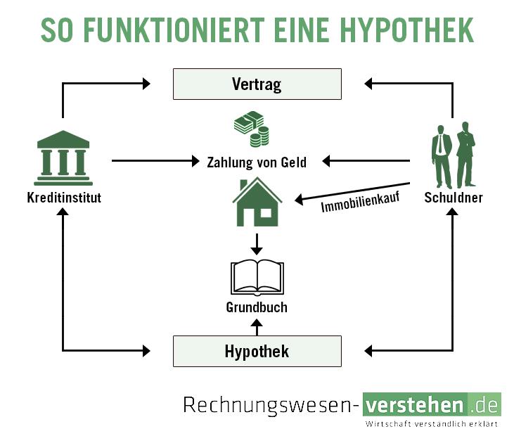 Hypothek Einfache Definition Erklärung Lexikon