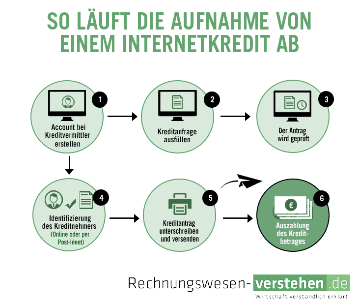 Internetkredit Vergabe