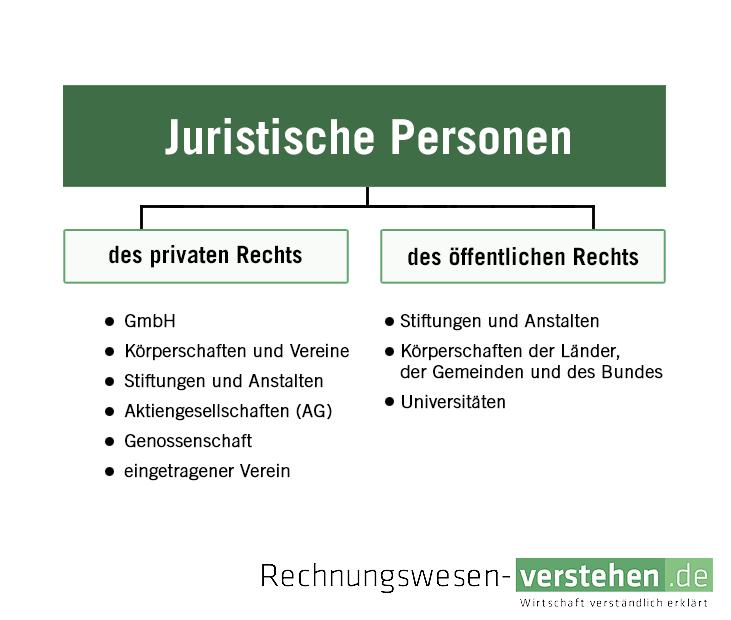 Juristische Person Öffentlichen Rechts Definition