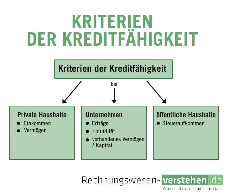 ▷ Kreditfähigkeit — einfache Definition & Erklärung » Lexikon