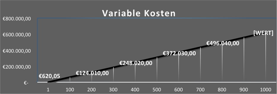 Mischkosten Erklärung Berechnung Variable Kosten Fixkosten