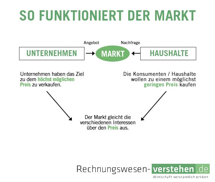 Markt Einfache Definition Erkl Rung Lexikon