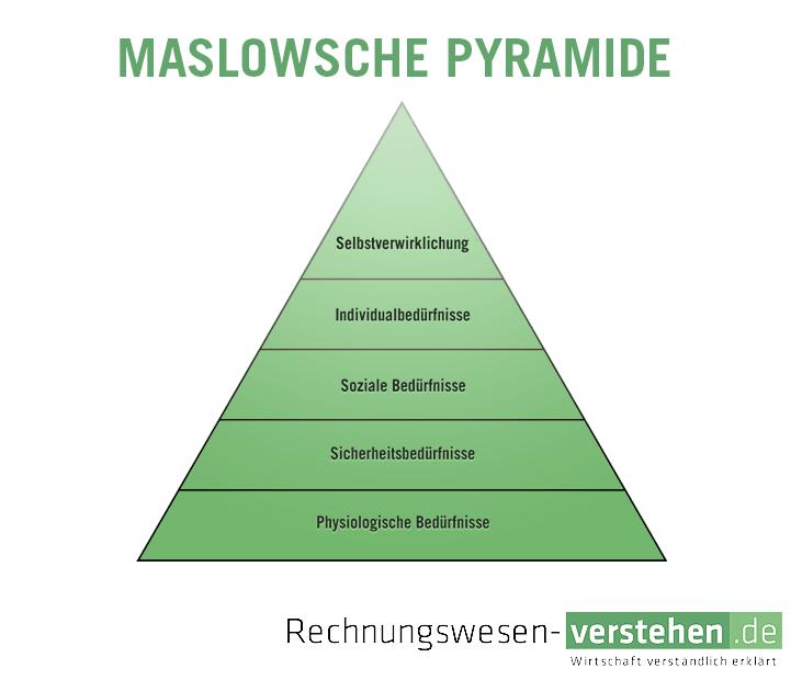 maslowsche pyramide einfache definition erkl rung lexikon. Black Bedroom Furniture Sets. Home Design Ideas