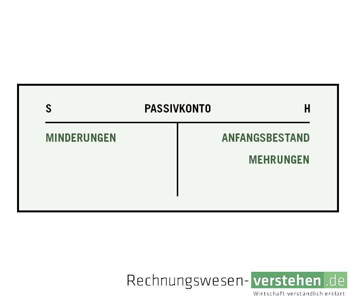 Passivkonto Einfache Definition Erklärung Lexikon