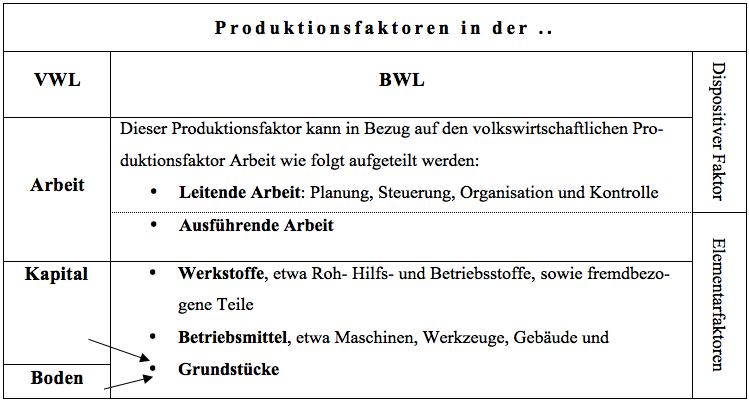 Unterschied zwischen bwl und vwl promotion chemie uni jena