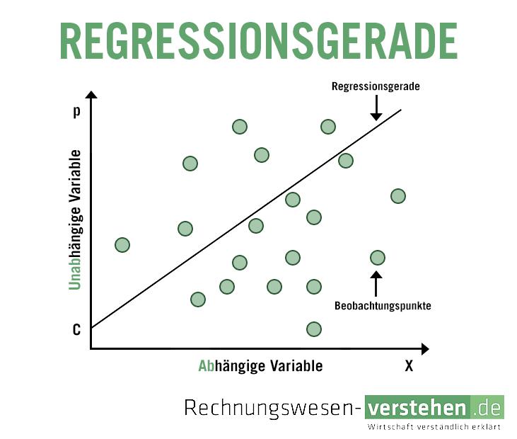 Regressionsanalyse Einfache Definition Erklärung Lexikon