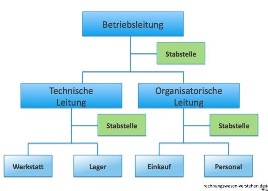 ▷ Stabliniensystem - Erklärung mit Beispielen, Vorteilen / Nachteilen