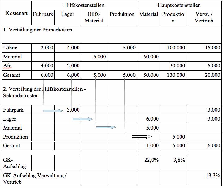 stufenleiterverfahren beispiel - Kostenrechnung Beispiele