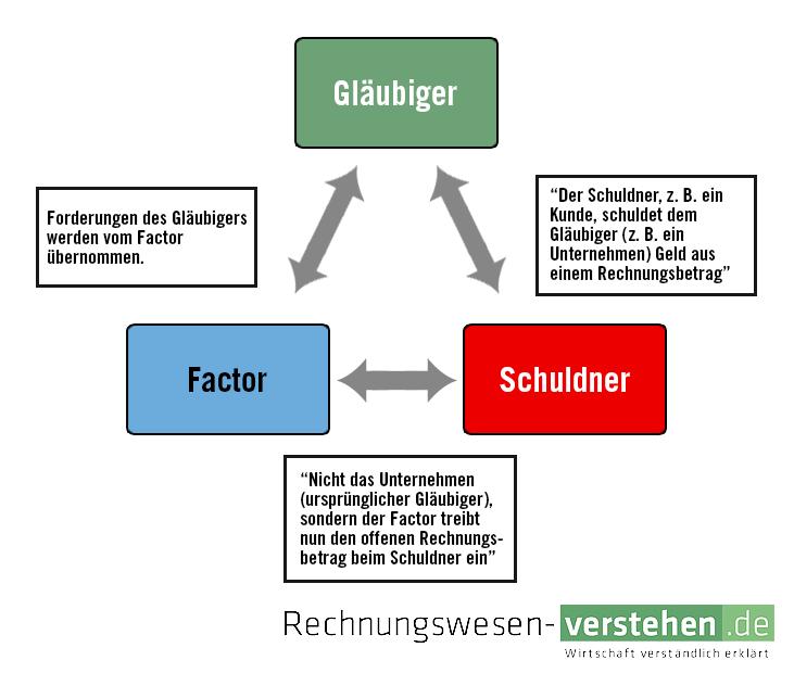 Abtretung Einfache Definition Erklärung Lexikon