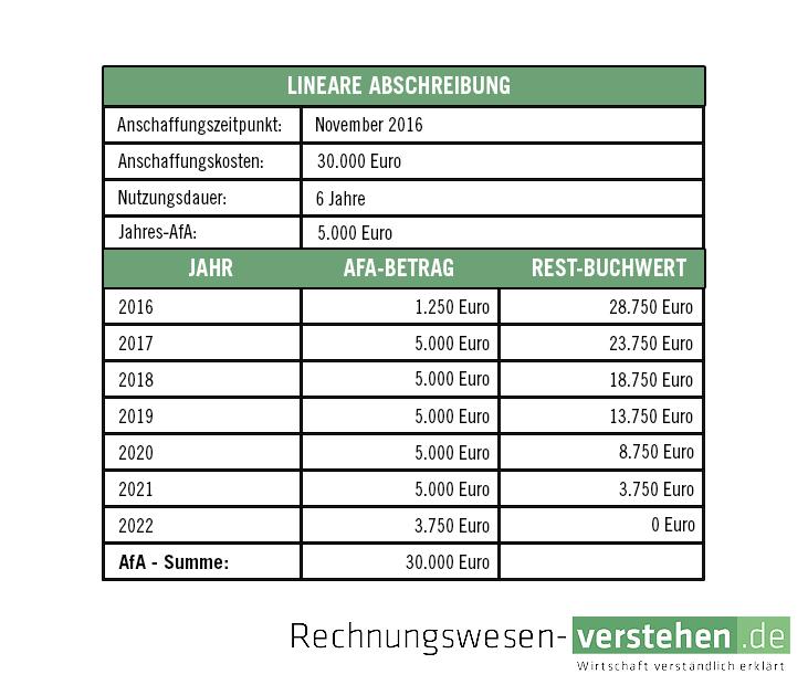 Afa Tabelle u2014 einfache Definition& Erklärung Lexikon