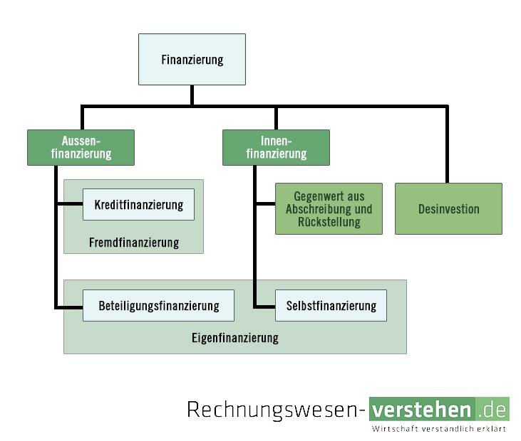 ▷ Außenfinanzierung — einfache Definition & Erklärung » Lexikon