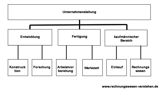 Funktionalorganistion Diagramm