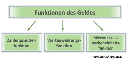 ▷ Funktion & Eigenschaft des Geldes - Übersicht der Geldfunktionen
