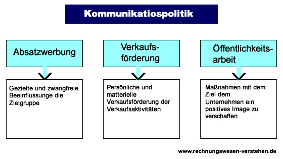 Kommunikationspolitik Diagramm