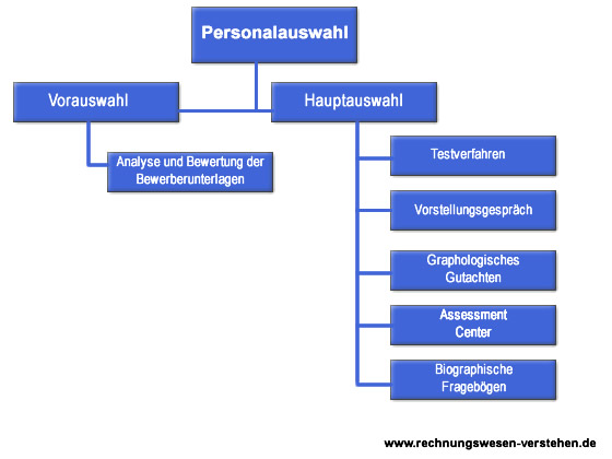 Personalauswahl Diagramm