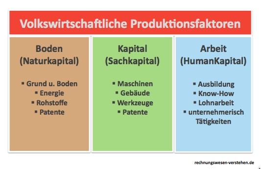 Volkswirtschaftliche produktionsfaktoren erkl rung for Definition von boden