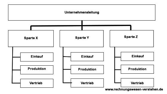 Spartenorganisation Definition Mit Merkmale Beispiel Vorteile